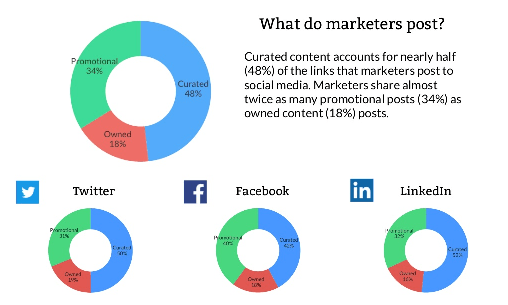 Curated Content Stats