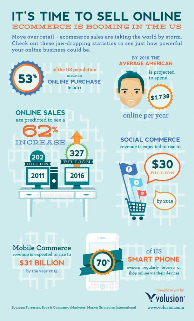 ecommerce content strategy infographic