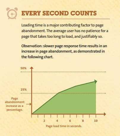 Site Load Times