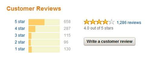 User Reviews for Ecommerce