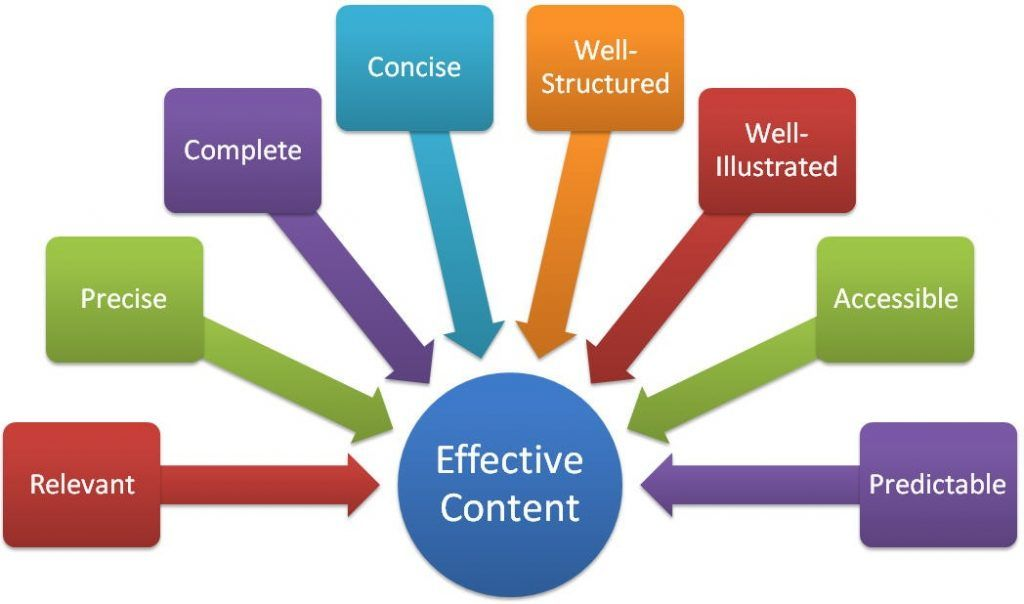 common topics for content writing