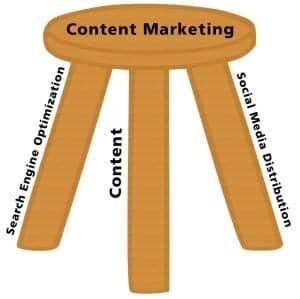 Content Marketing Stool