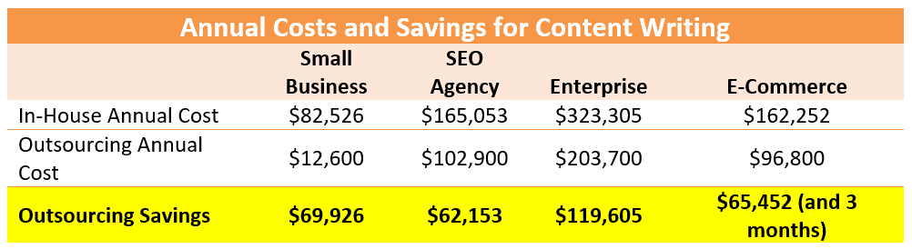 Cost benefit of ghostwriting services