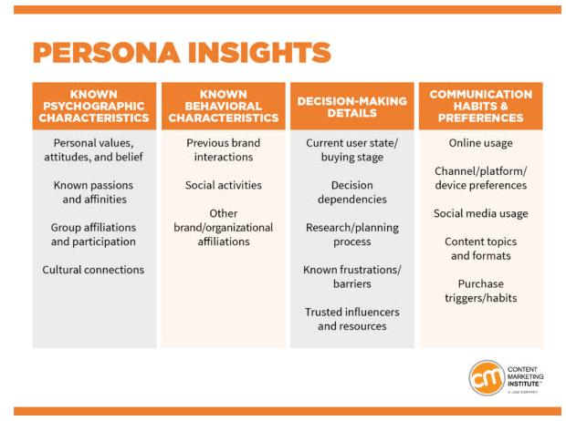 Graph depicting characteristics of difference audience personas from the Content Marketing Institute