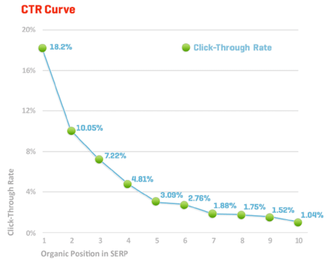 content strategy click through rate