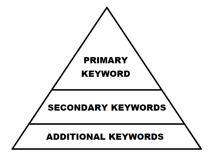 how to use keywords in an article