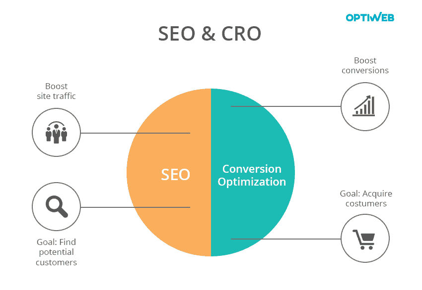 cro meaning