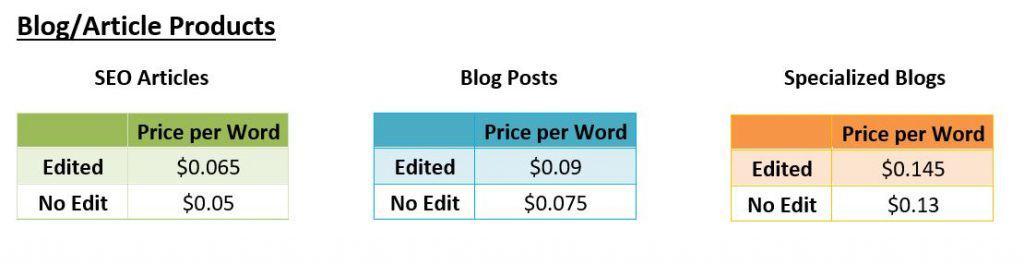 guest blog post cost