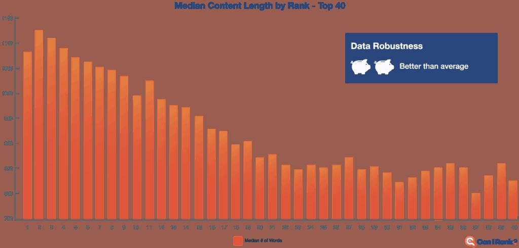 longform ebook content ranks