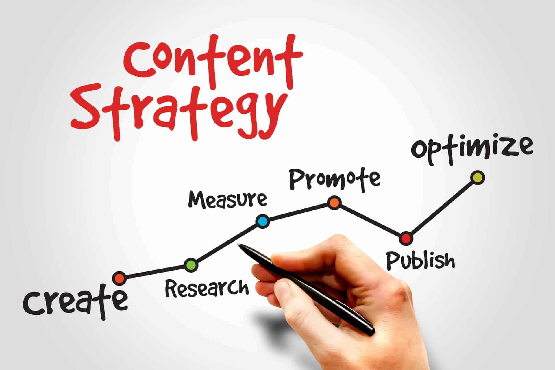 B2B Content Writing Strategy