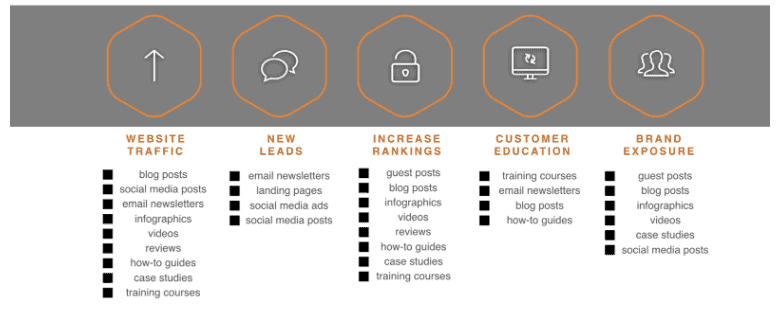 seo copywriting services content goals