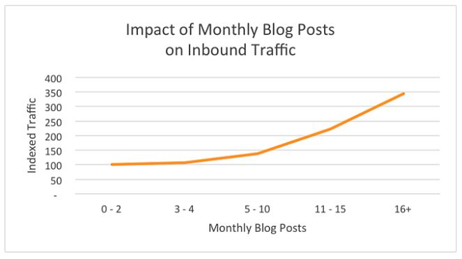 seo content creation and monthly blog posts